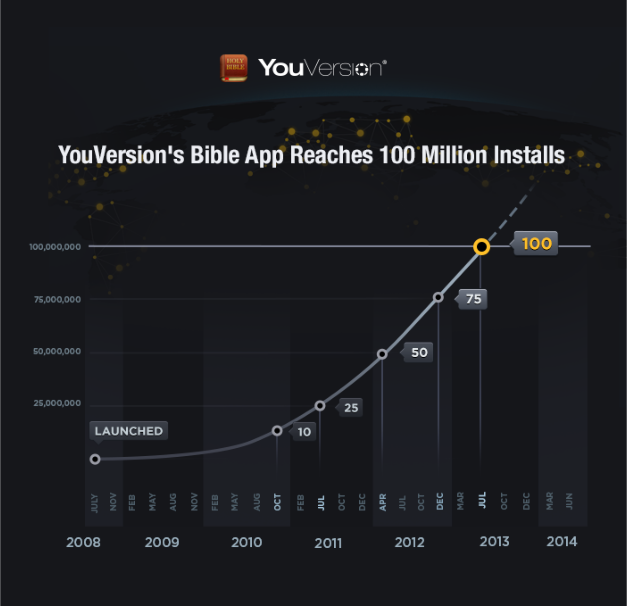 At 100m downloads, YouVersion Bible app changing how people read the Word