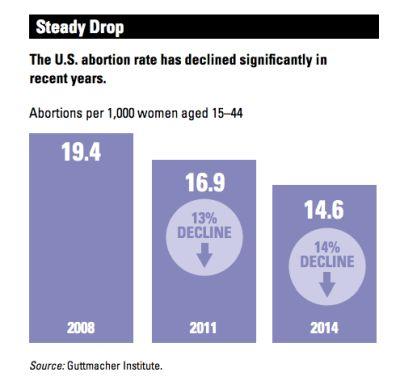 abortion decline